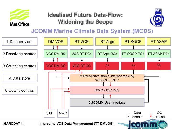 Idealised Future Data-Flow: