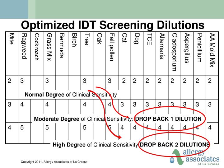 Optimized IDT Screening Dilutions