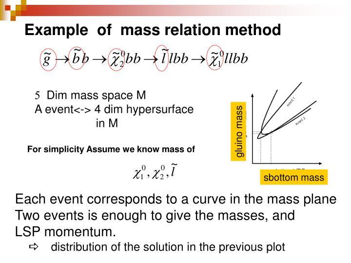 Example  of  mass relation method