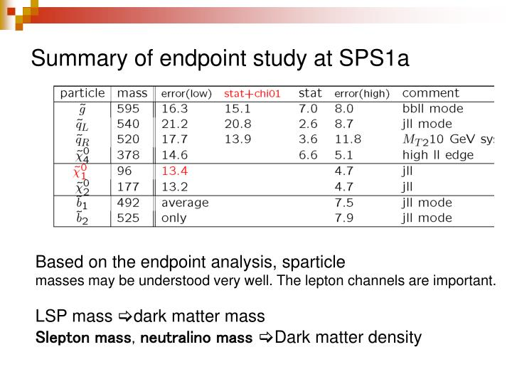 Summary of endpoint study at SPS1a