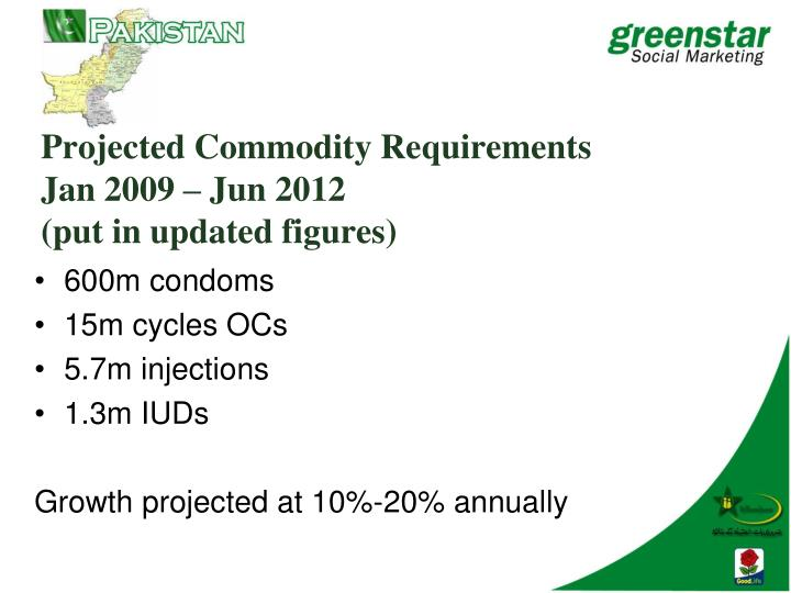 Projected Commodity Requirements