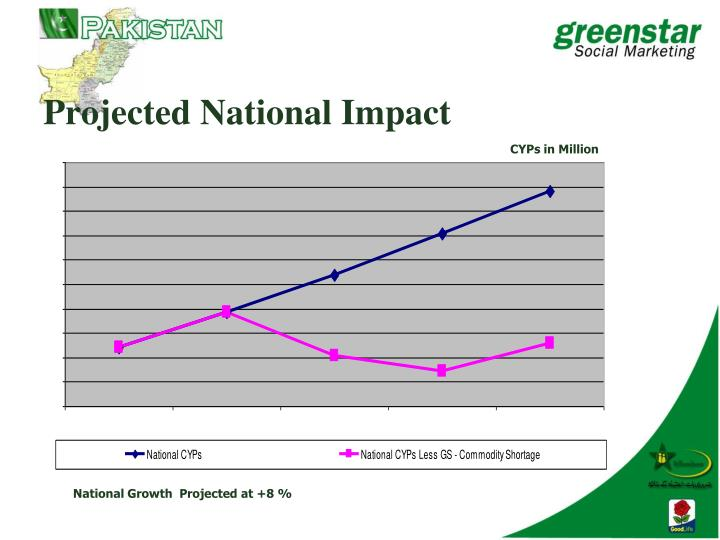Projected National Impact