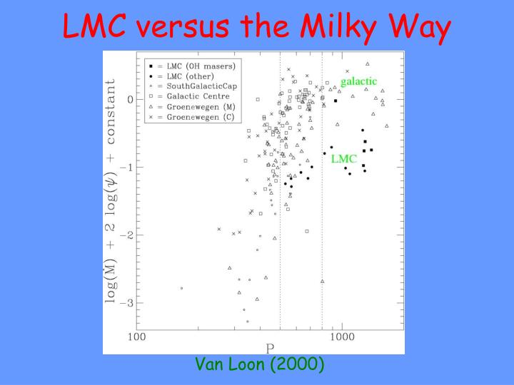 LMC versus the Milky Way