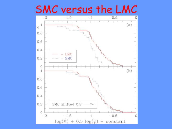 SMC versus the LMC
