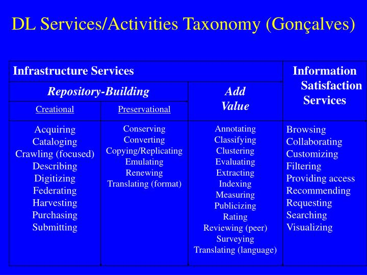DL Services/Activities Taxonomy (Gon