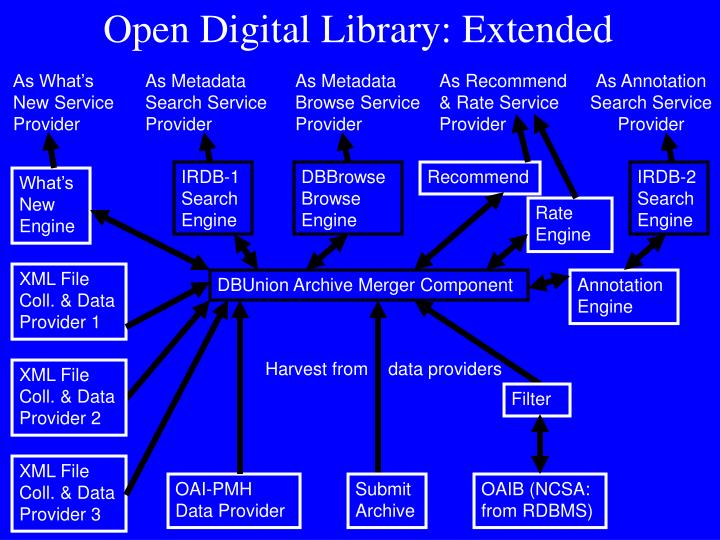 Open Digital Library: Extended