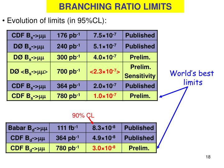 BRANCHING RATIO LIMITS