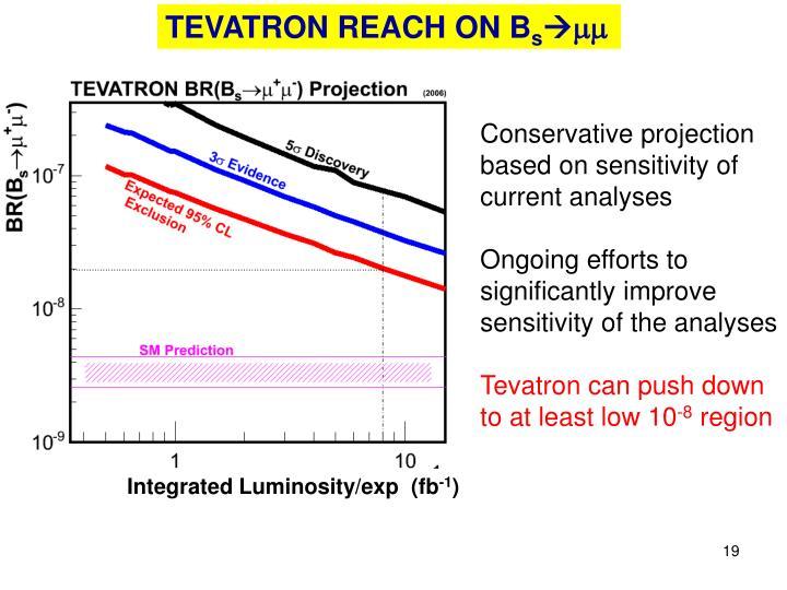 TEVATRON REACH ON B