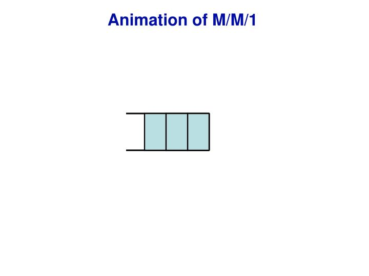 Animation of M/M/1