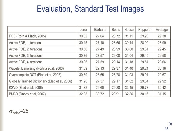 Evaluation, Standard Test Images