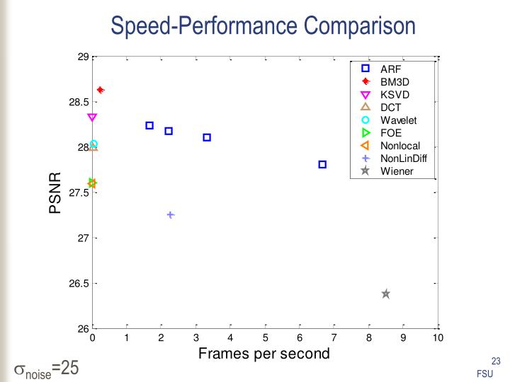 Speed-Performance Comparison