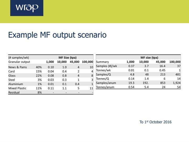 Example MF output scenario