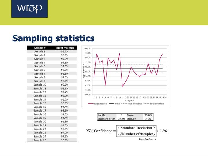Sampling statistics