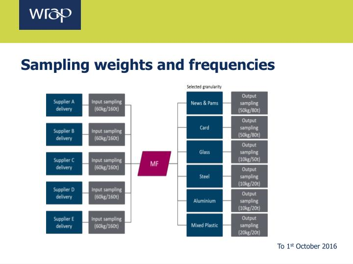 Sampling weights and frequencies