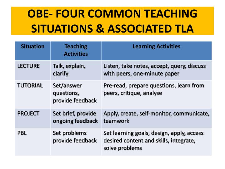 OBE- FOUR COMMON TEACHING SITUATIONS & ASSOCIATED TLA