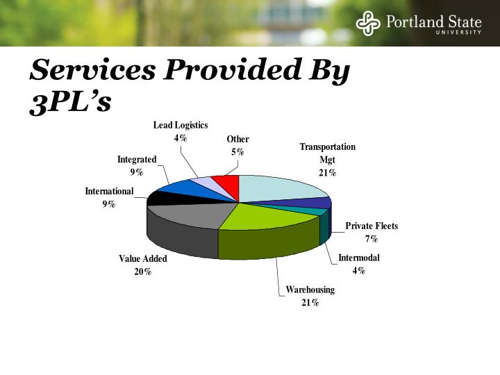 Services Provided By 3PL's