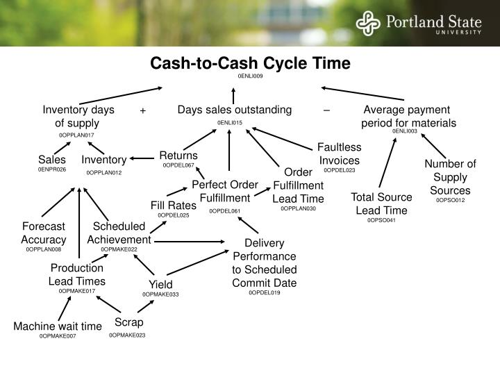 Cash-to-Cash Cycle Time