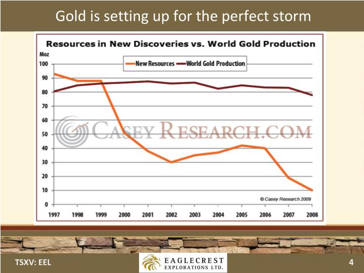 Gold is setting up for the perfect storm