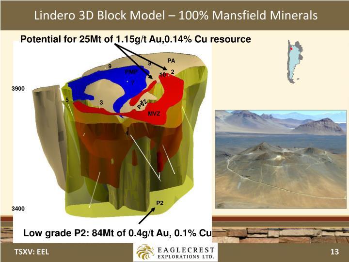 Lindero 3D Block Model – 100% Mansfield Minerals