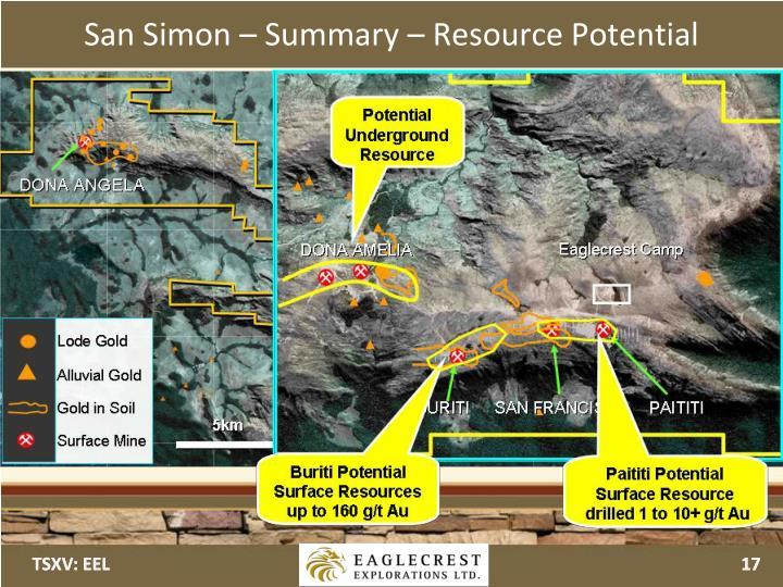 San Simon – Summary – Resource Potential