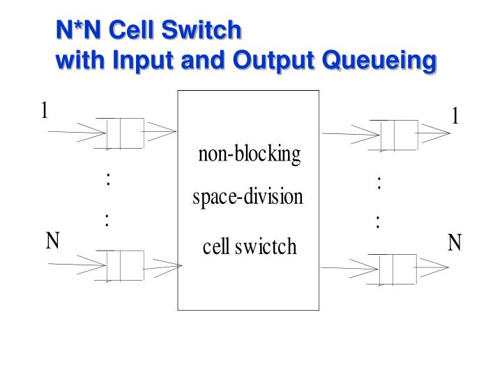 N*N Cell Switch