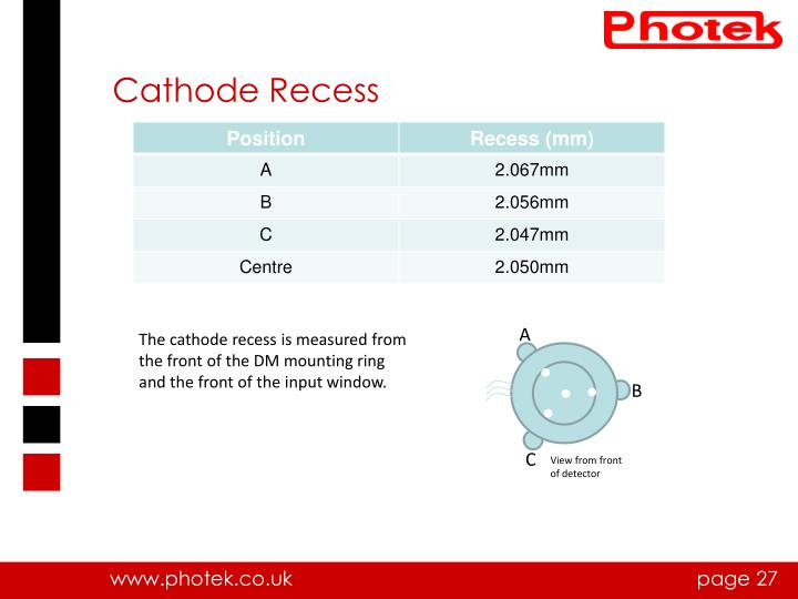 Cathode Recess