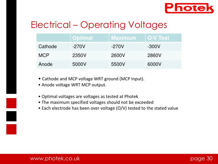 Electrical – Operating Voltages