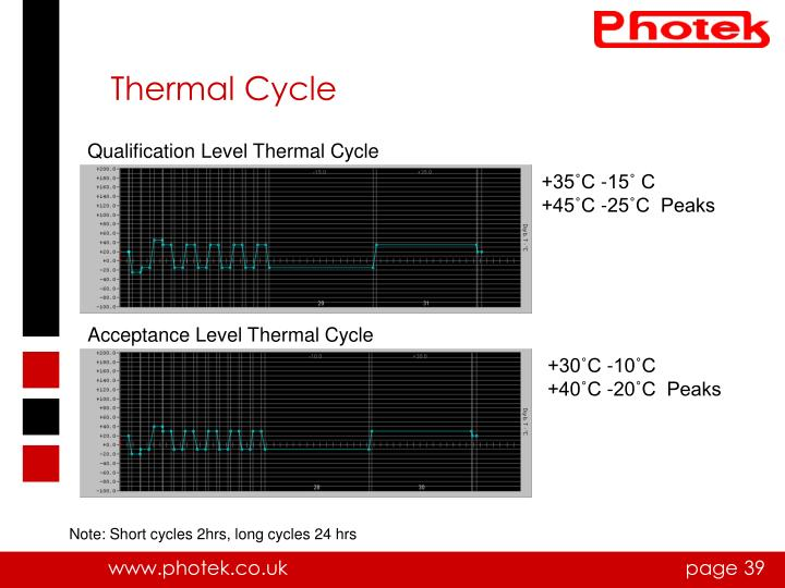 Thermal Cycle