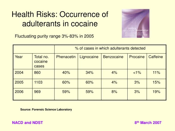 Health Risks: Occurrence of adulterants in cocaine