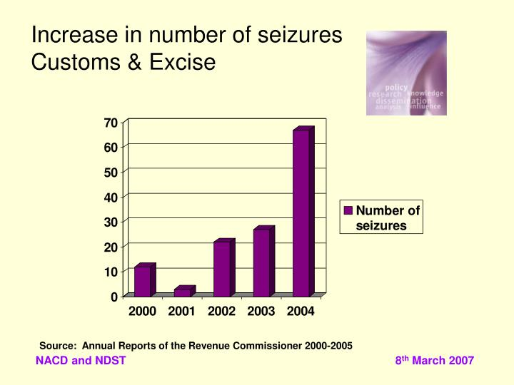 Increase in number of seizures