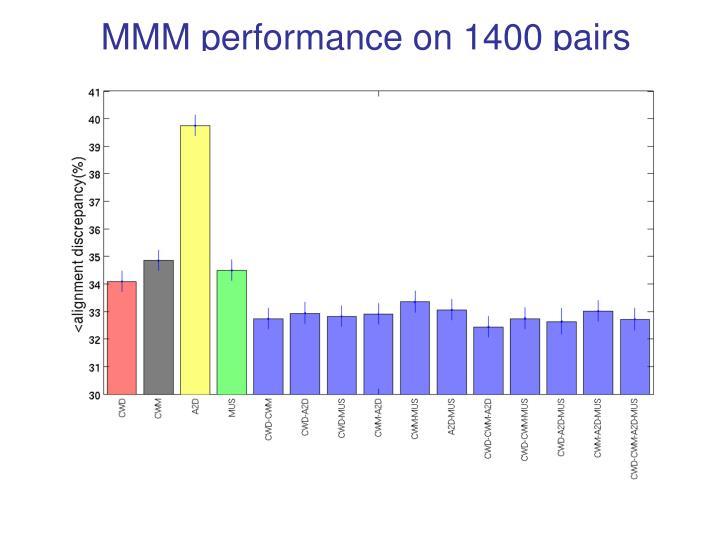 MMM performance on 1400 pairs