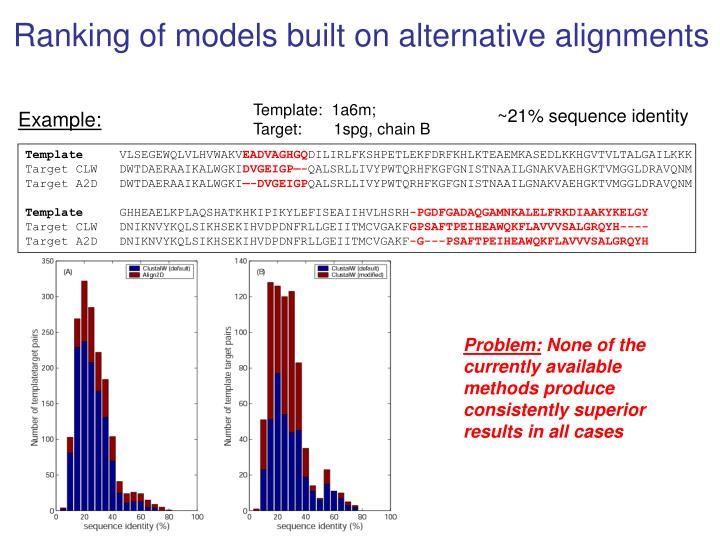 Ranking of models built on alternative alignments