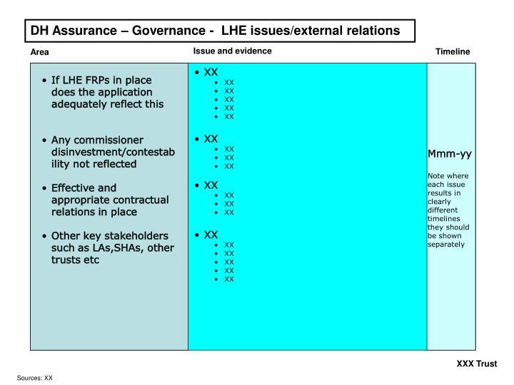 DH Assurance – Governance -  LHE issues/external relations