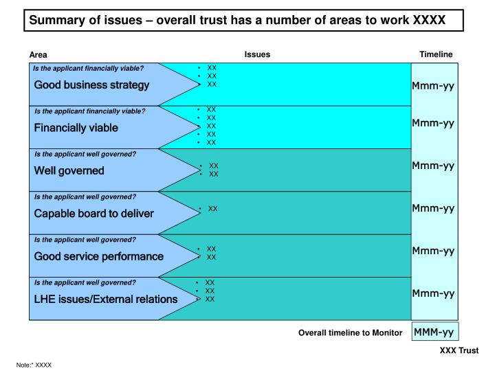 Summary of issues – overall trust has a number of areas to work XXXX