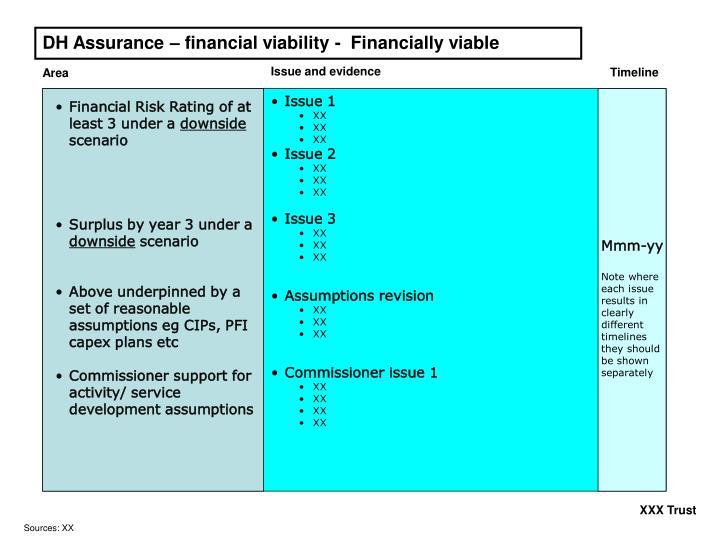 DH Assurance – financial viability -  Financially viable