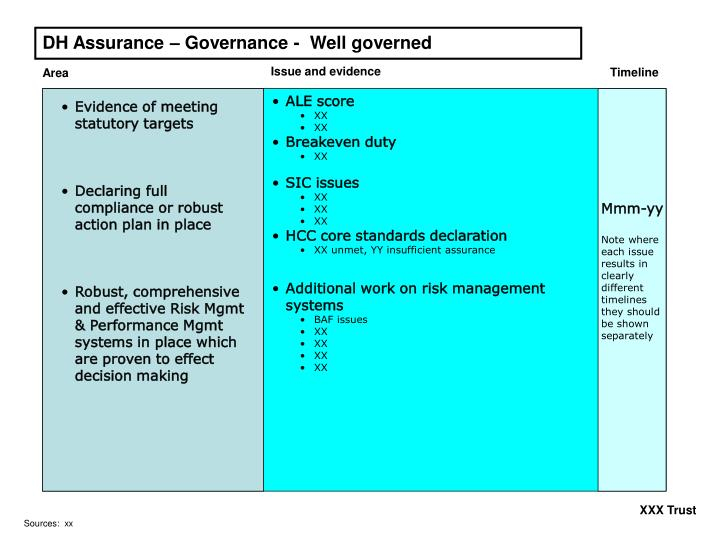 DH Assurance – Governance -  Well governed