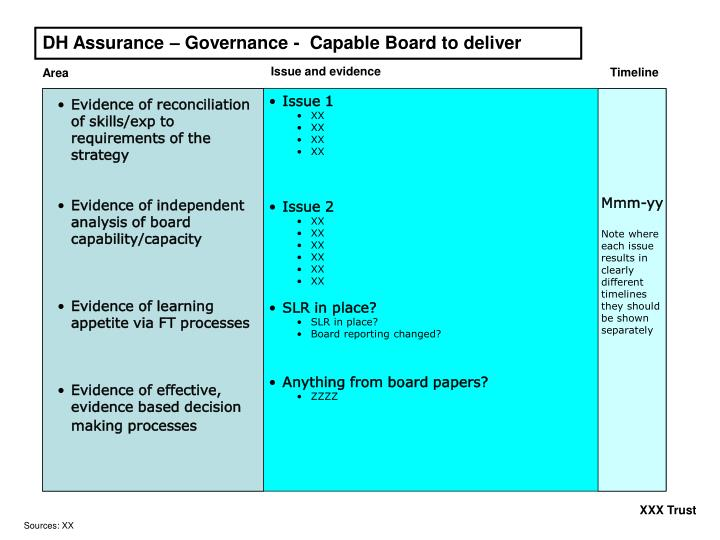 DH Assurance – Governance -  Capable Board to deliver