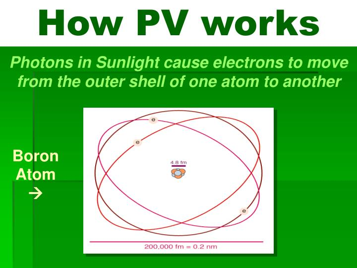 How PV works