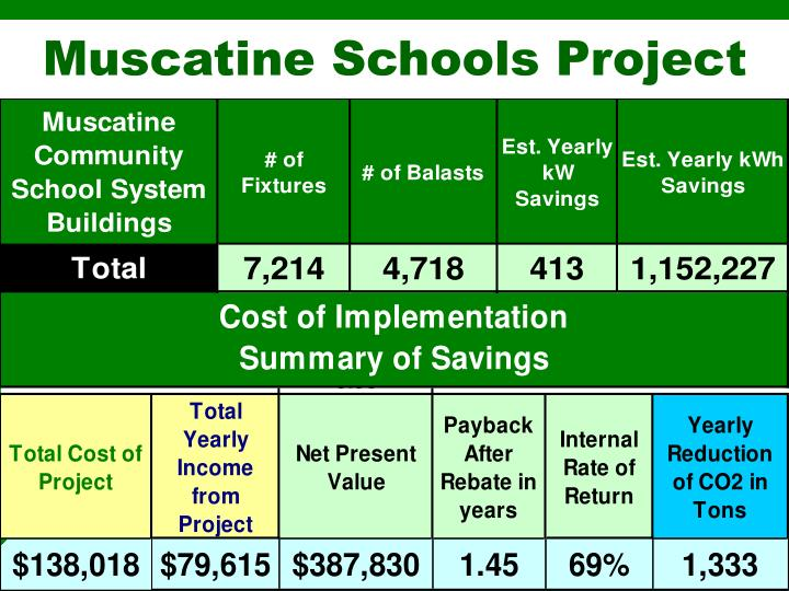 Muscatine Schools Project