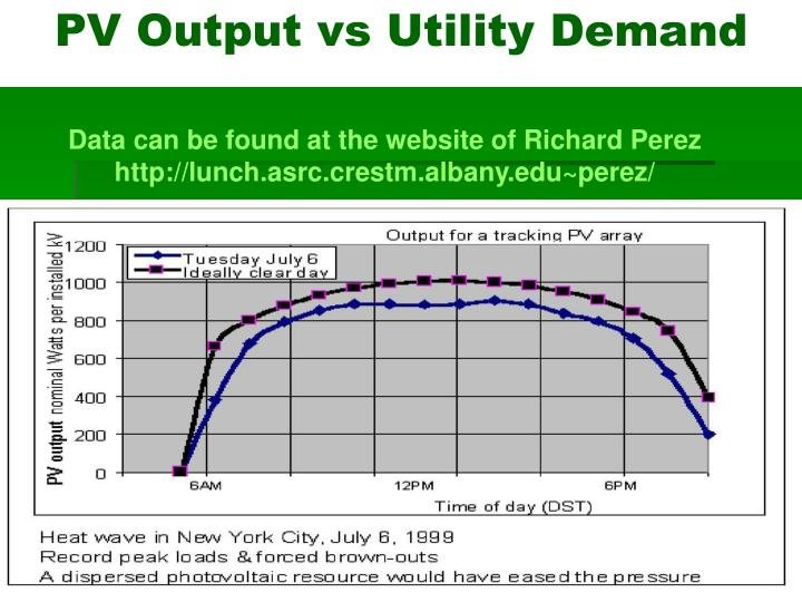 PV Output vs Utility Demand