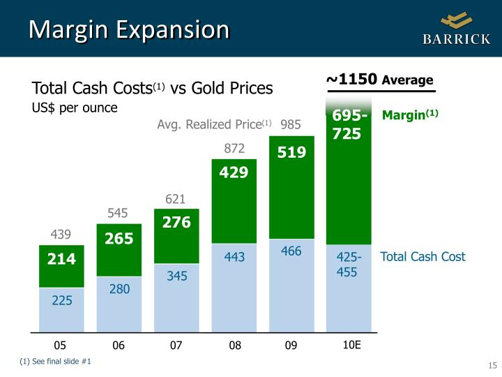 Margin Expansion