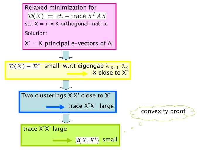 Relaxed minimization for