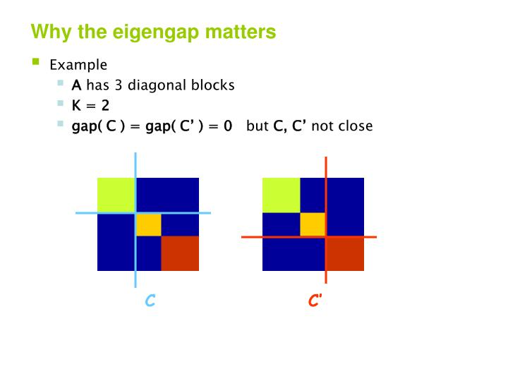 Why the eigengap matters