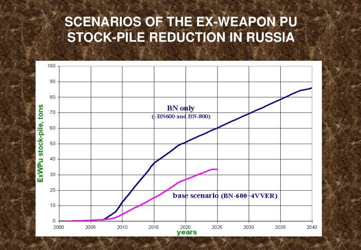 SCENARIOS OF THE EX-WEAPON PU