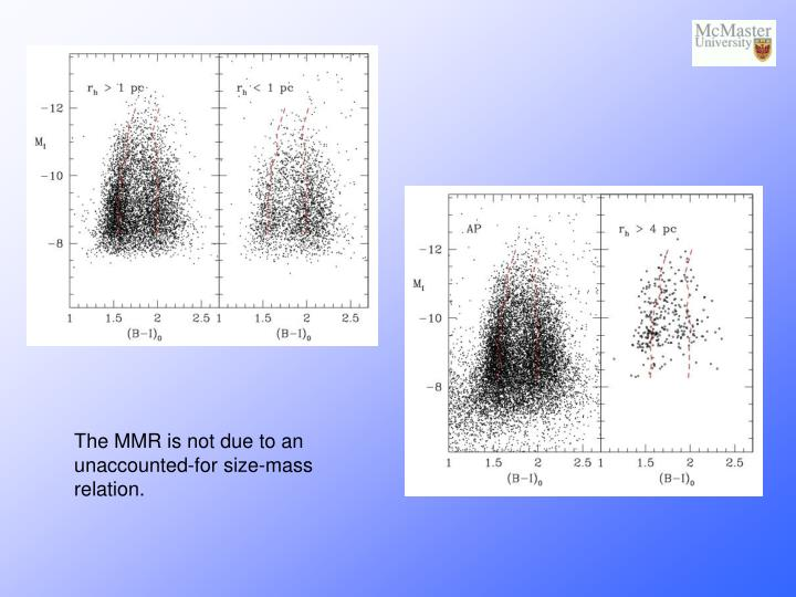 The MMR is not due to an unaccounted-for size-mass relation.