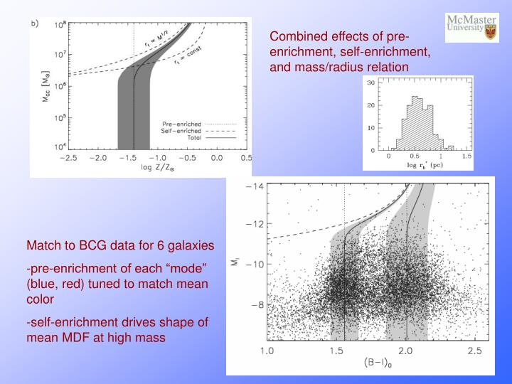 Match to BCG data for 6 galaxies