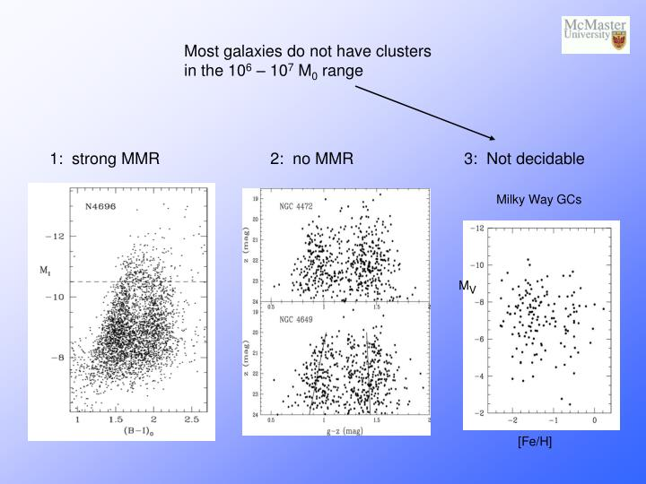 Most galaxies do not have clusters in the 10