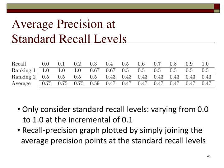 Average Precision at
