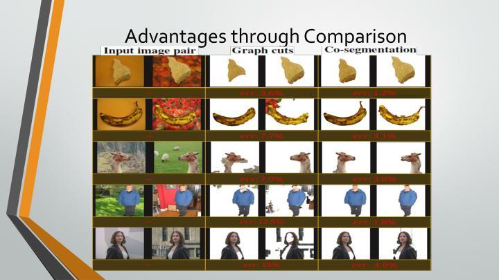 Advantages through Comparison