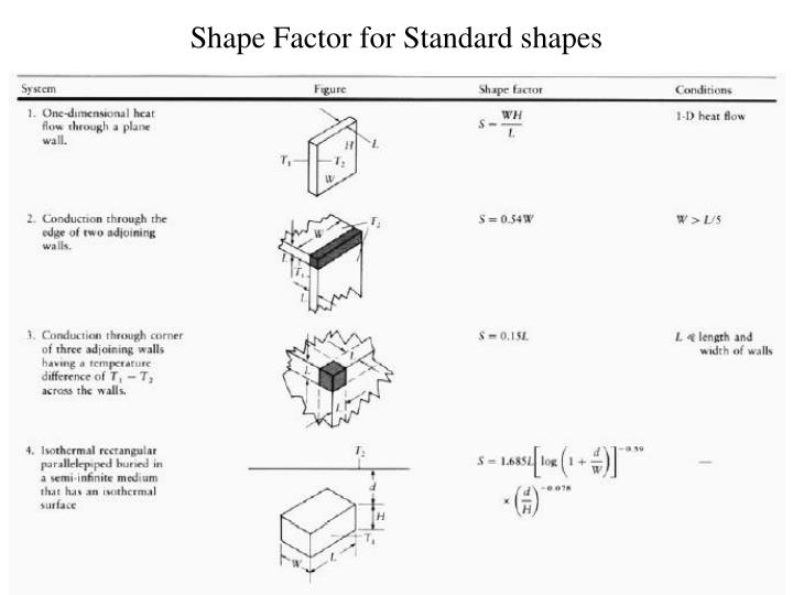 Shape Factor for Standard shapes